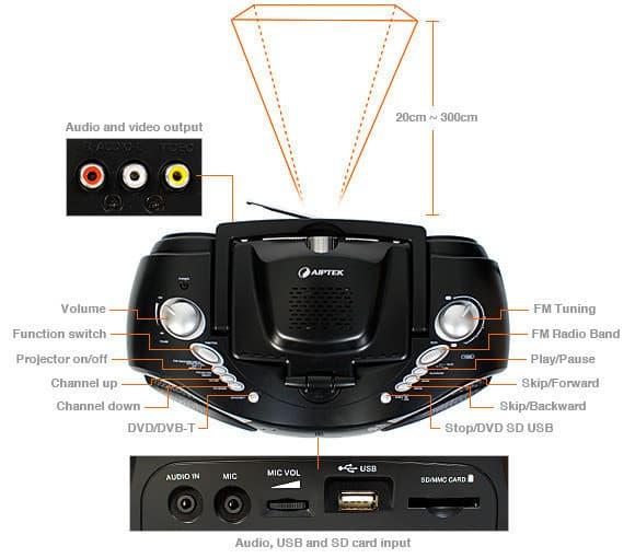 Бумбокс с DVD-проектором