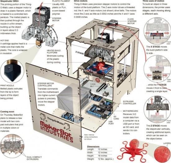 Принтер для пластиковых предметов MakerBot Thing-O-Matic
