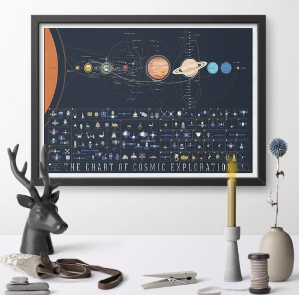 Настенная инфографика, посвящённая освоению космоса