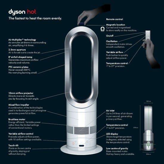 Тепловентилятор AM04 Dyson